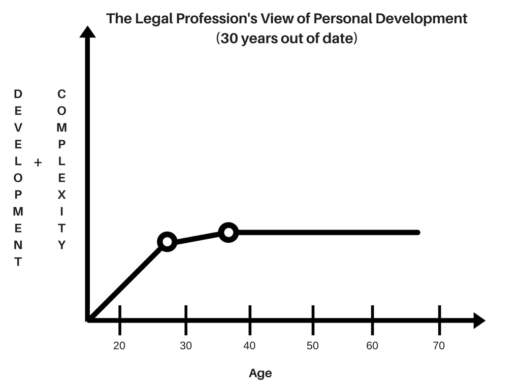 Legal Profession's View of Personal Development (1)